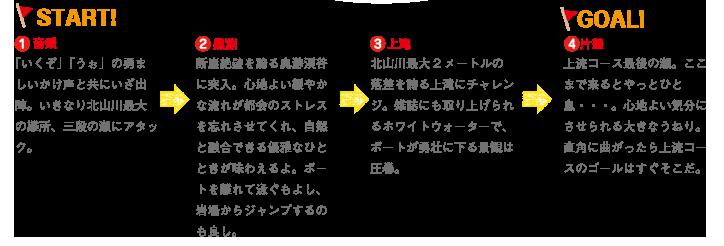 ラフティングコースガイドマップ説明文